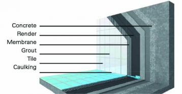 Ceramic Solutions Pools - pool_tiling_system-358×186-2